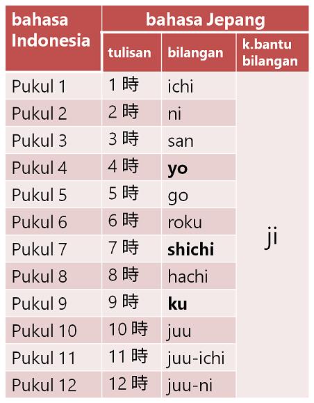 Kosakata Waktu Pukul Jam Menit Detik Dalam Bahasa
