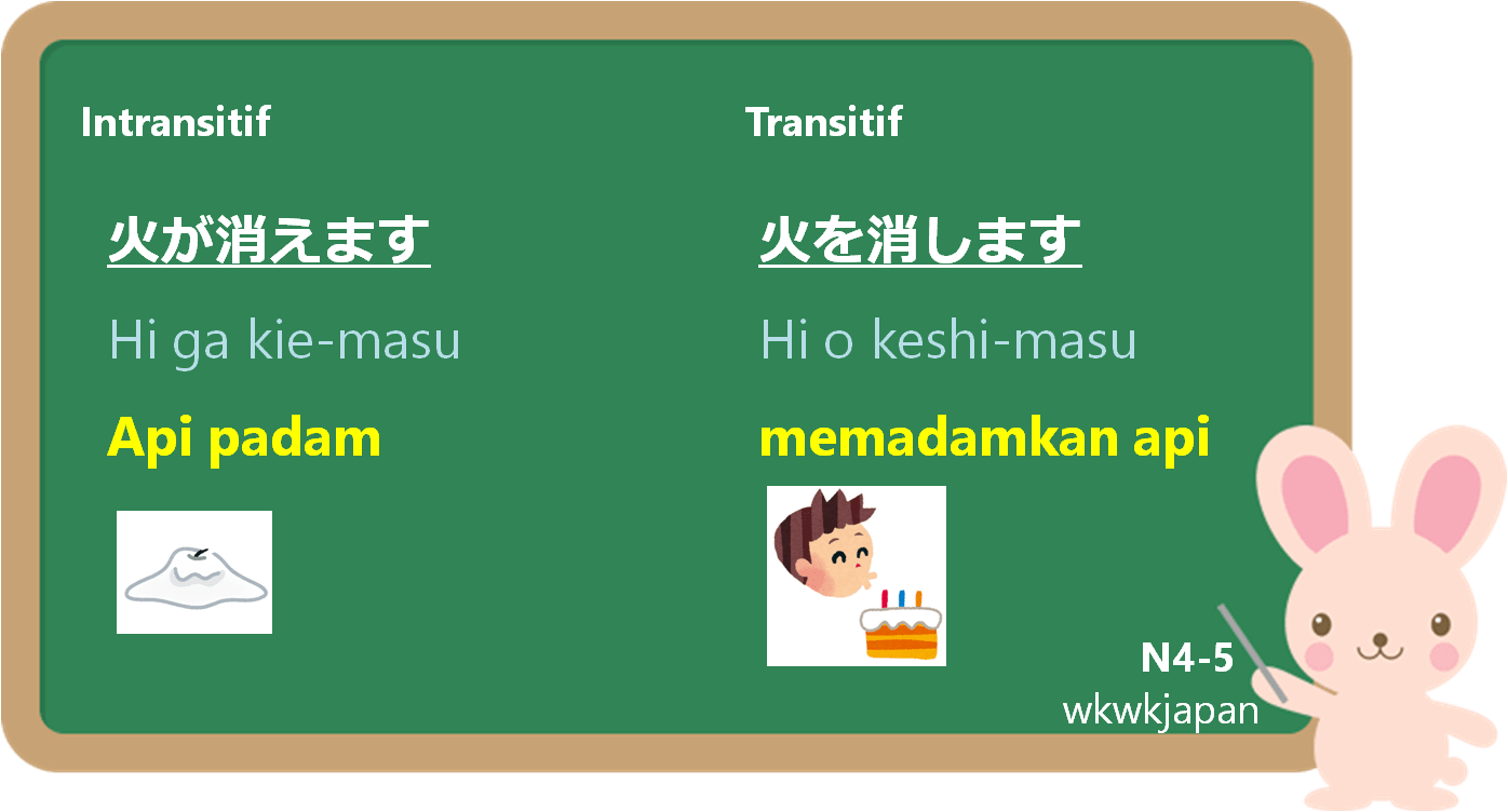 Kata Kerja Transitif/Intransitif