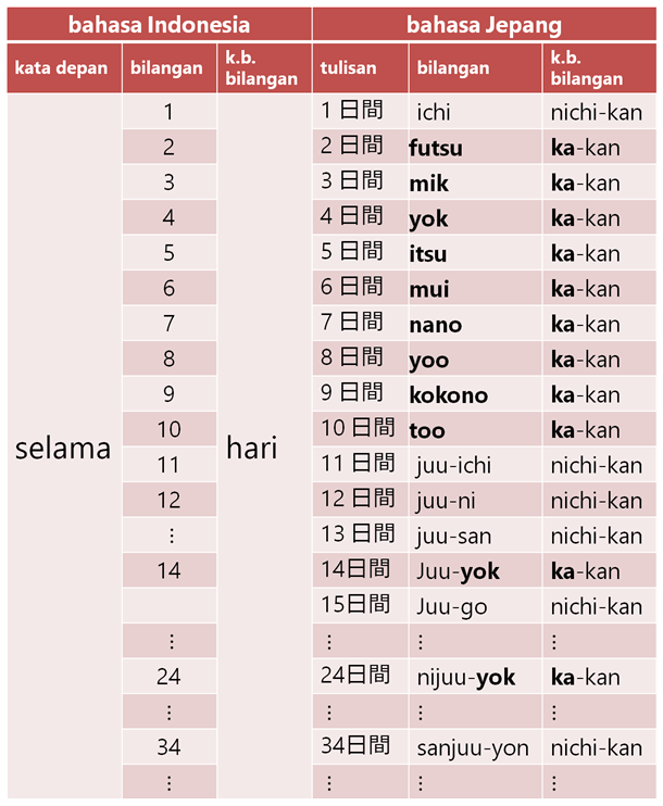 kosa-taka-waktu-nichikan-min