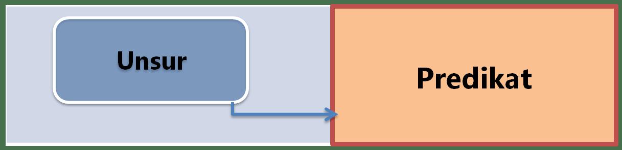 s-305-01-unsur-predikat1-min