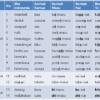 Konjugasi Kata Kerja (Bentuk Kamus, Bentuk Masu, Bentuk Te, dan Bentuk Nai)