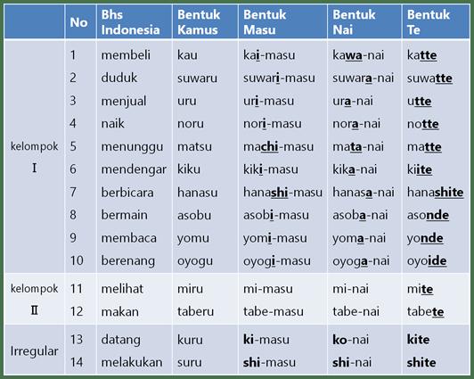 Pdf artinya bahasa kosakata dan inggris