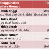 Introduksi KEIGO -Ragam Bahasa Hormat dan Sopan- 敬語