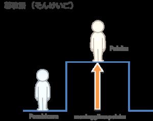 Bahasa Hormat (尊敬語 そんけいご)