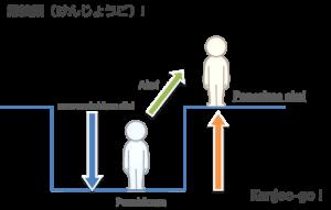 Bahasa Merendahkan Diri I & II (謙譲語 けんじょうご& 丁重語 ていちょうご)