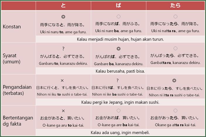 Introdoksi Kalimat Syarat dan Pengandaian